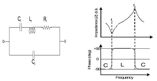 将交流信号施加到压电试片上,随着其试片的外形和极化方向电场的方向,产生各种振动,这时各振动作为交流频率函数具有图2-1)所示的等效电路,其阻抗特点如图2-2)所示。这时阻抗变为最小的频率称作谐振频率(resonant frequency),变为最大的频率称作反谐振频率(antiresonant frequency)。